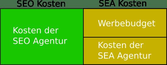 Suchmaschinenmarketing Kosten SEO und SEA. SEO Kosten = Agentur, SEA Kosten = Agentur + Werbebudget