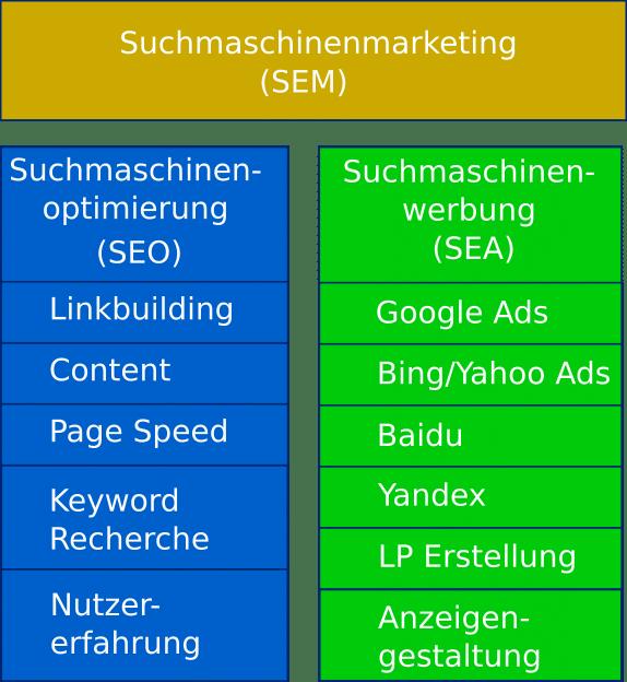 Bereiche im Suchmaschinenmarketing