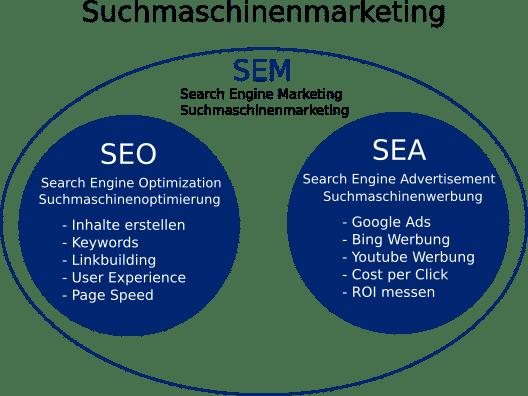 Übersicht Suchmaschinenmarketing in Kreisen. SEM äußerer Kreis. SEO und SEA innere Kreise