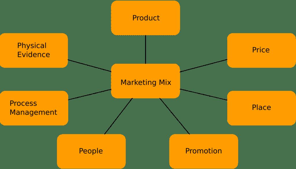 Graphische Darstellung des 7P Marketing Mix Modells